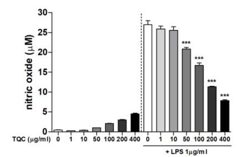 백리향(TQC)의 처리 농도에 따라 활성질소(NO)의 억제 효과가 뛰어난 것으로 나타나는 그래프