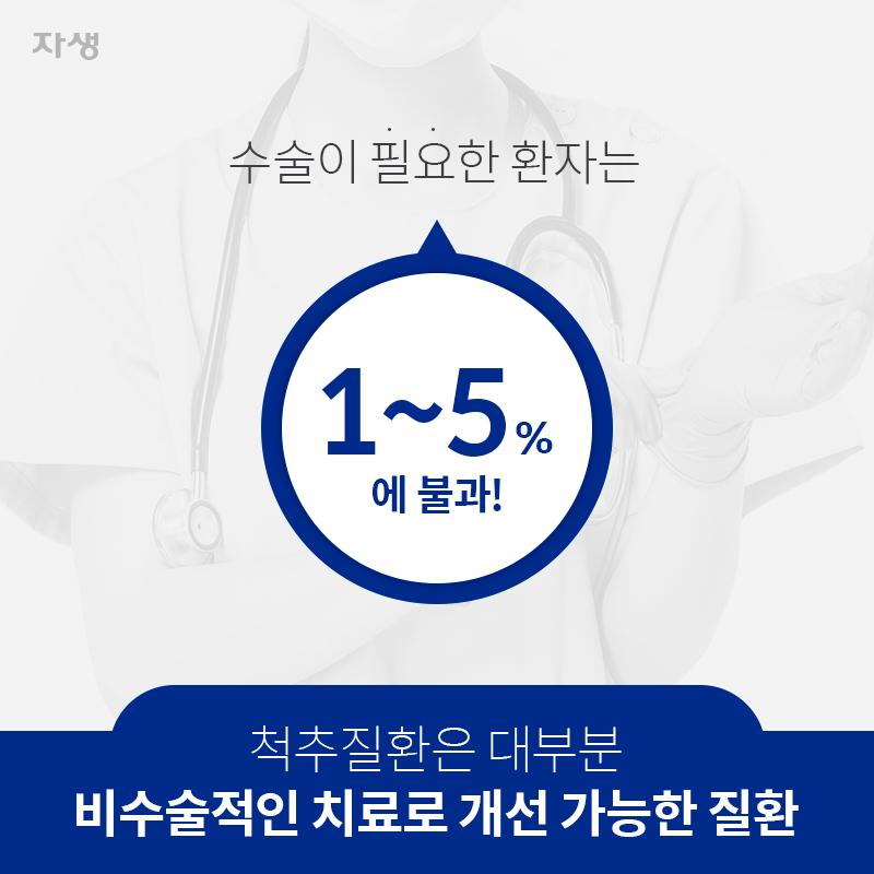 척추질환은 대부분 비수술적인 치료로 개선 가능한 질환 수술이 필요한 환자는 1~5%에 불과! | 자생한방병원ㆍ자생의료재단