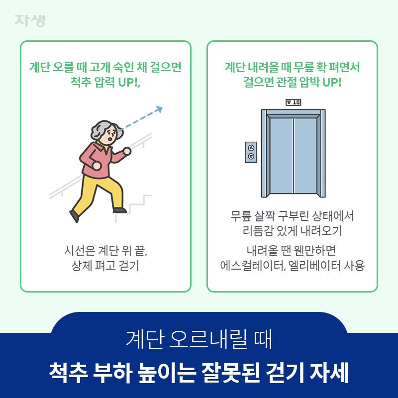참고 이미지 : 계단오르내릴때 ? 척추부하높이는잘못된걷기자세 | 자생한방병원·자생의료재단