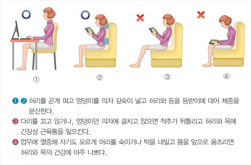 ①② 허리를 곧게 펴고 엉덩이를 의자 깊숙이 넣고 허리와 등을 등받이에 대어 체중을 분산한다 ③ 다리를 꼬고 앉거나, 엉덩이만 의자에 걸치고 앉으면 척추가 뒤틀리고 허리와 목에 긴장성 근육통을 일으킨다 ④ 업무에 열중해 자기도 모르게 머리를 숙이거나 턱을 내밀고 몸을 앞으로 움츠리면 허리와 목의 건강에 아주 나쁘다 | 자생의료재단