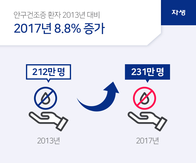 안구건조증 환자 2013년 대비 2017년 8.8% 증가 | 자생의료재단