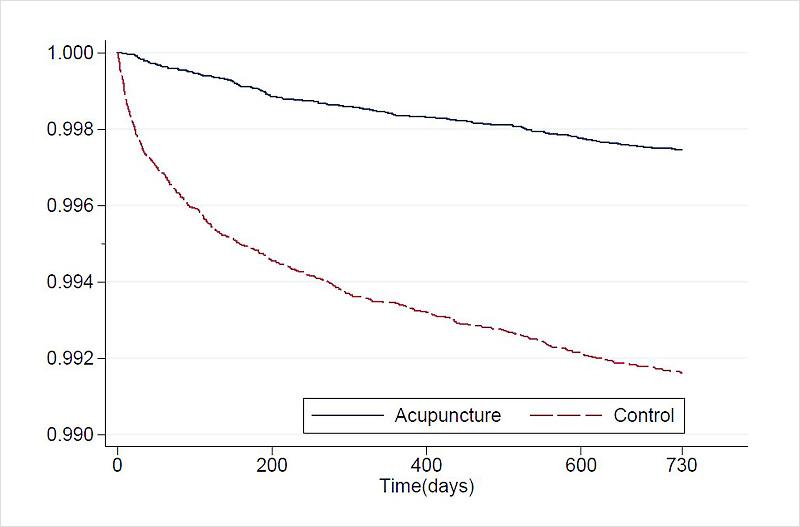 침군과 대조군의 어깨수술률에 대한 누적생존율 | 자생한방병원·자생의료재단