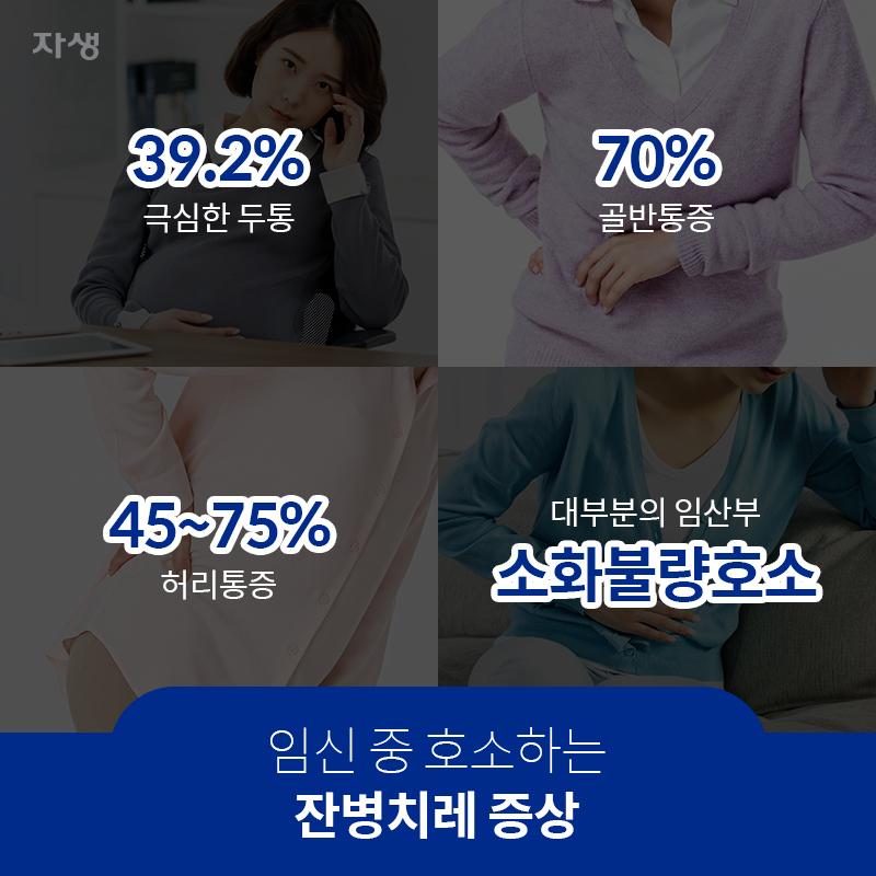 임신 중 호소하는 잔병치레 증상 39.2% 극심한 두통 70% 골반통증 45~75% 허리통증 대부분의 임산부 소화불량호소 | 자생한방병원·자생의료재단