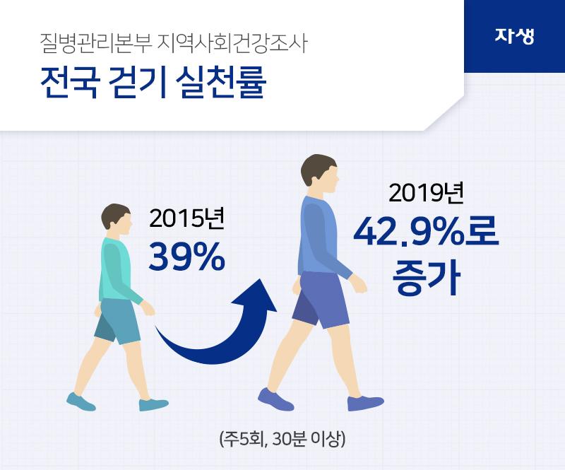 질병관리본부 지역사회건강조사 전국 걷기 실천률 2015년 39% 2019년 42.9%로 증가 (주5회, 30분 이상) | 자생의료재단